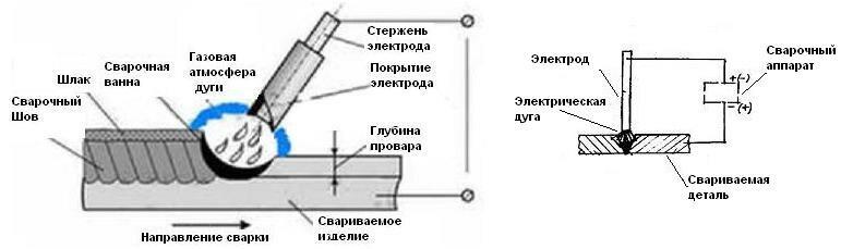 Рис. Схема ручной дуговой